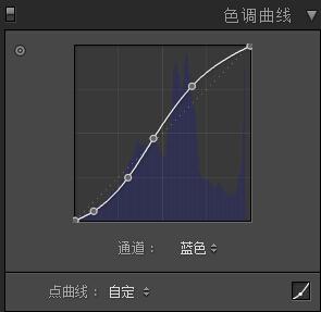RGB蓝色曲线调整